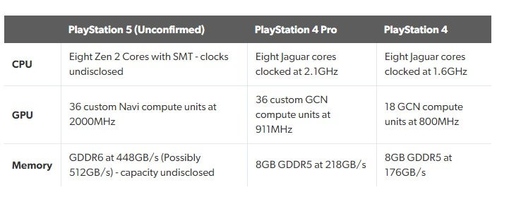 Analyst Suggests PS5 Has The Better Overall System Despite Weaker GPU 27