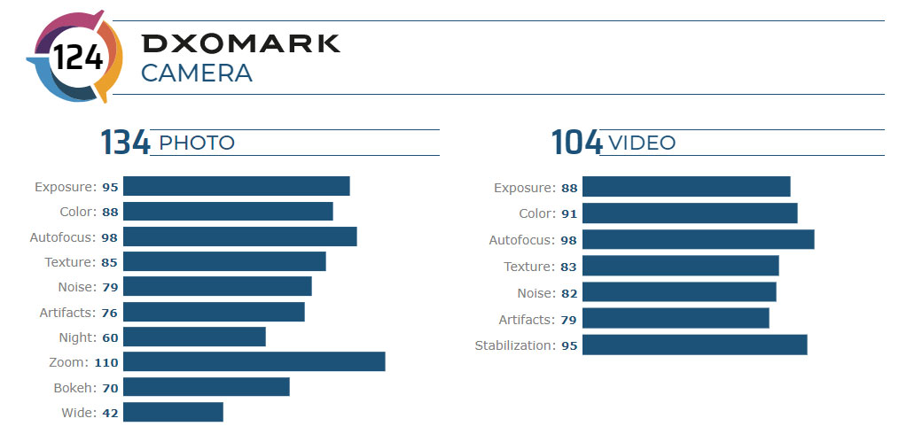 Xiaomi Mi 10 Pro ranks first in both DxOMark Camera and Audio tests 30