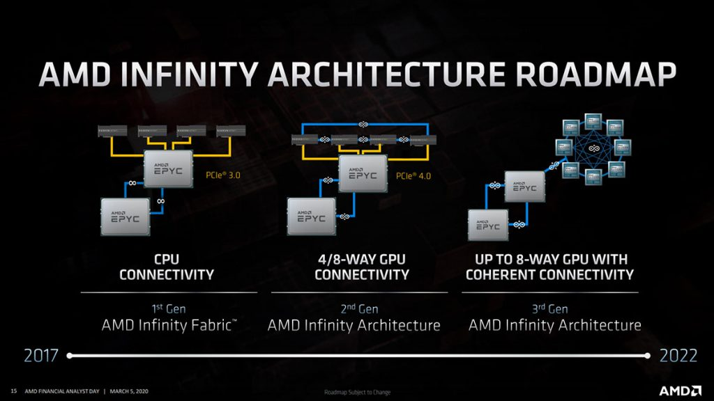 amd 3rd gen infinity architecture