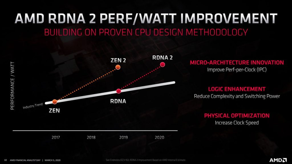 amd rdna 2 performance improvement
