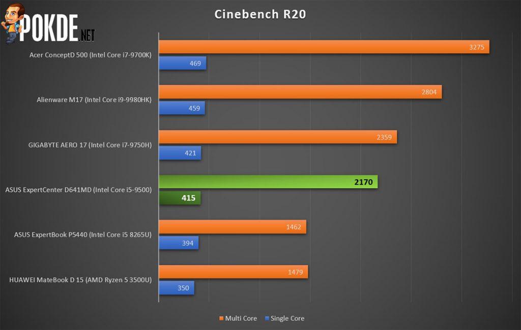 ASUS ExpertCenter D641MD Cinebench R20