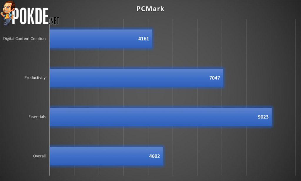 ASUS ExpertCenter D641MD PCMark