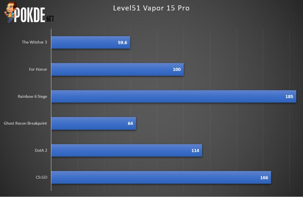 Level51 Vapor 15 Pro Review — Getting The Essentials Right 37