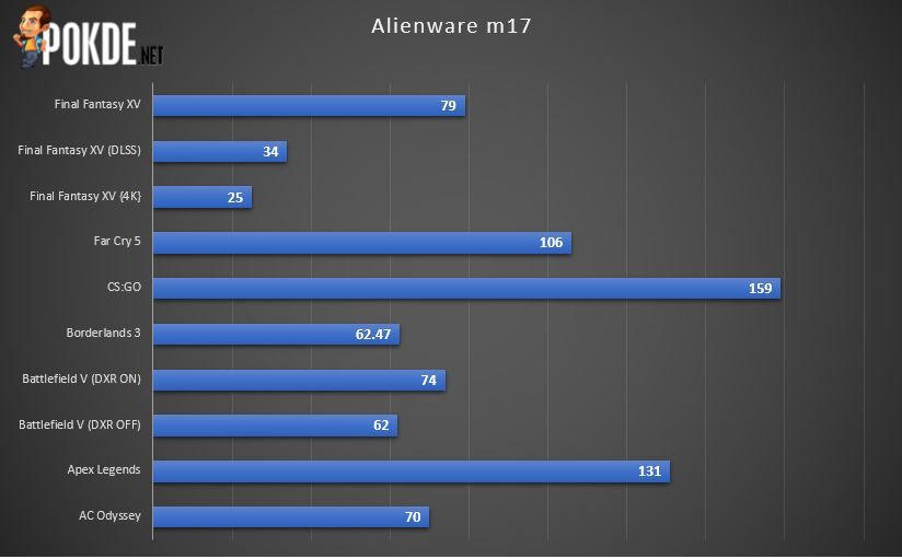 Alienware m17 R2 Review - Impressive But Needs Some Improvements 31