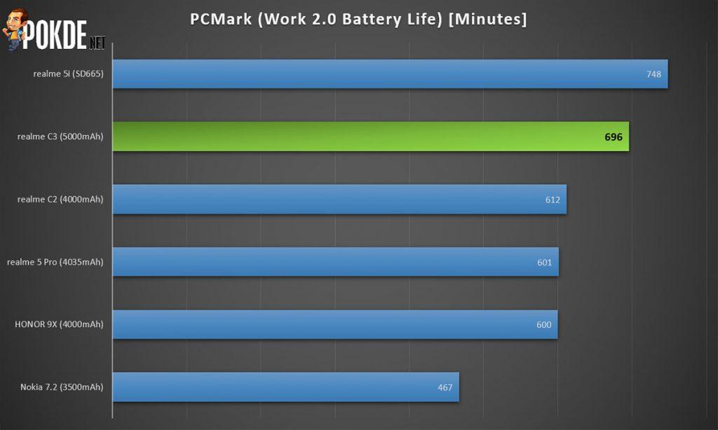 realme c3 pcmark battery life