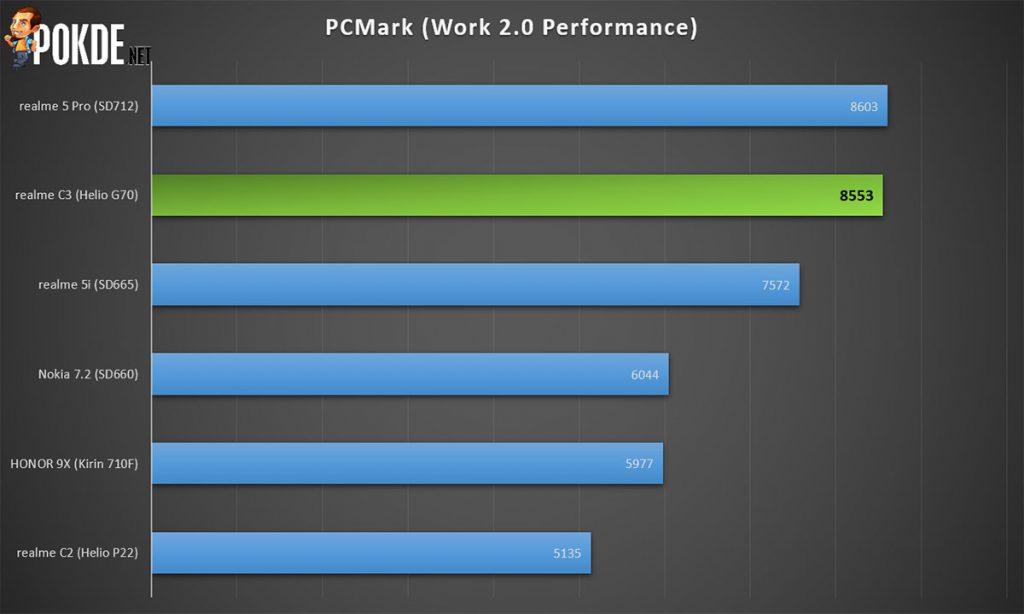 realme c3 pcmark work benchmark