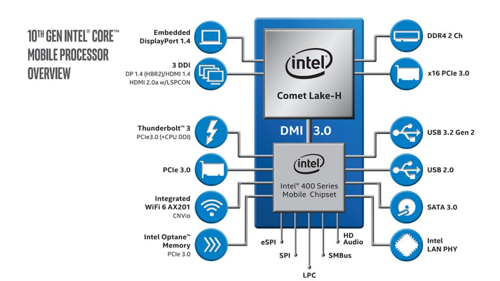 10th Gen Intel Core mobile processors announced with eight cores and 5.3 GHz boost clocks 23