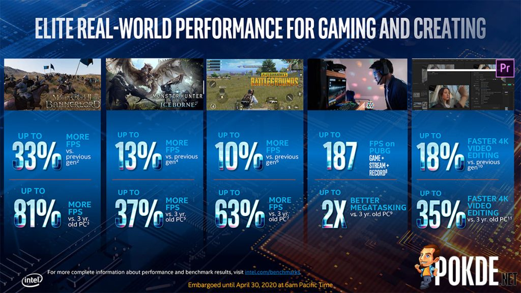 10th gen intel core performance