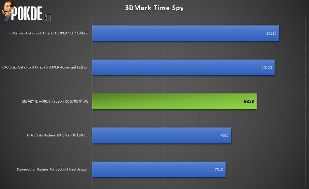 GIGABYTE AORUS Radeon RX 5700 XT Review 35
