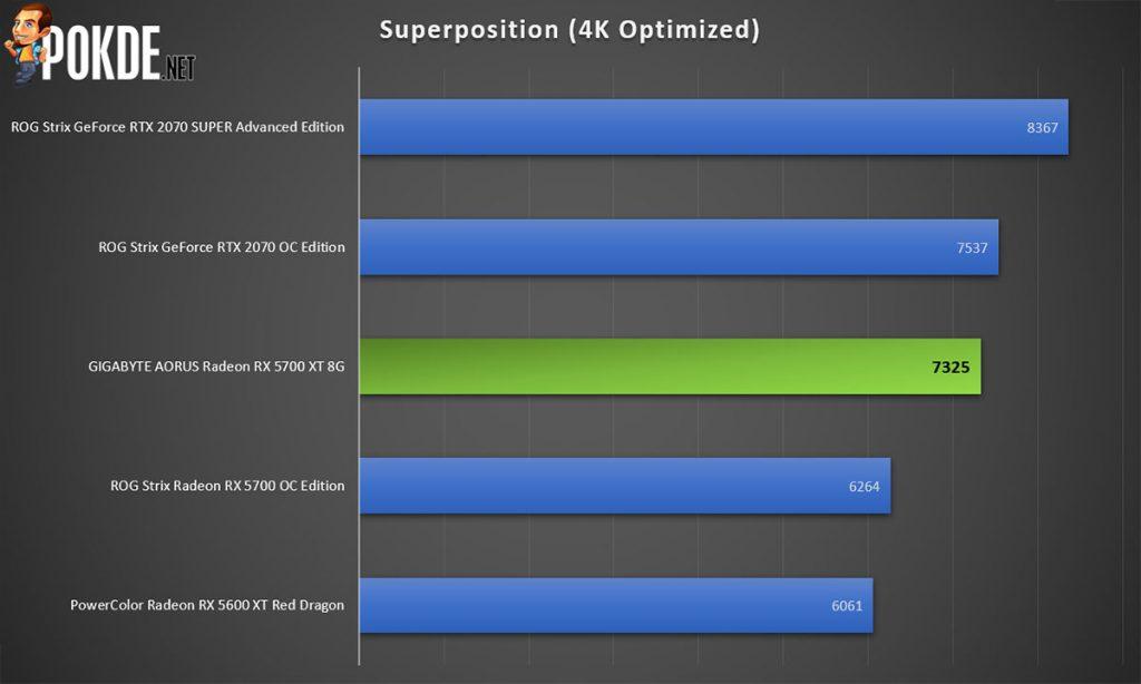 GIGABYTE AORUS Radeon RX 5700 XT Review 36