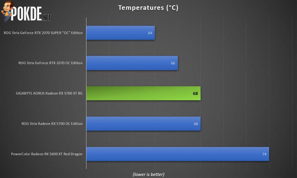 GIGABYTE AORUS Radeon RX 5700 XT Review 40