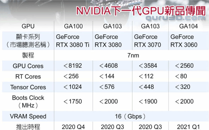 NVIDIA GeForce RTX 3080 Ti to offer more than 2X performance of GeForce RTX 2080 Ti? 21