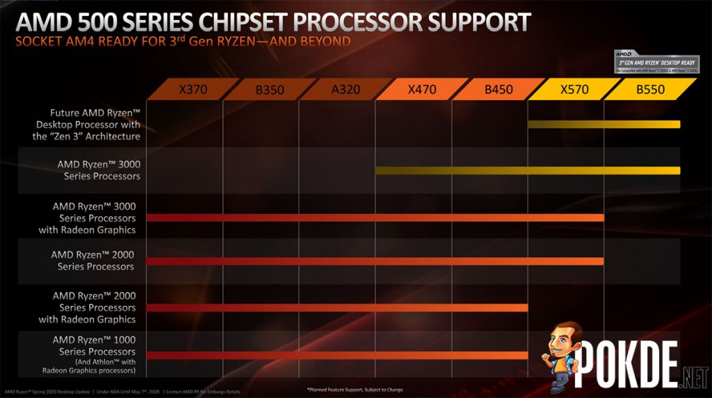 AMD B450 and X470 boards may get one-way ticket to support Zen 3 processors 21