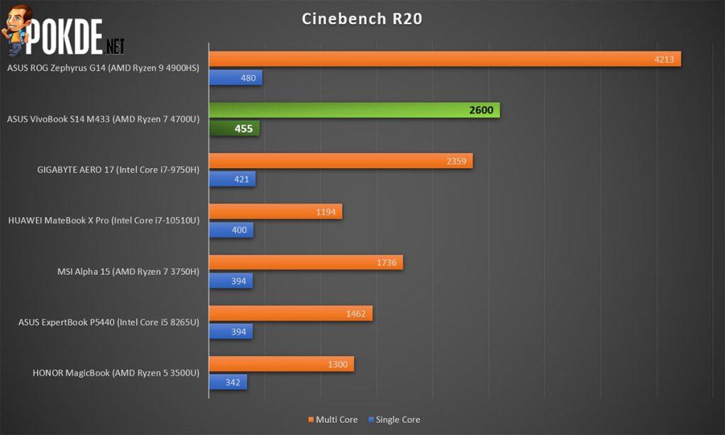 ASUS VivoBook S14 review Cinebench R20