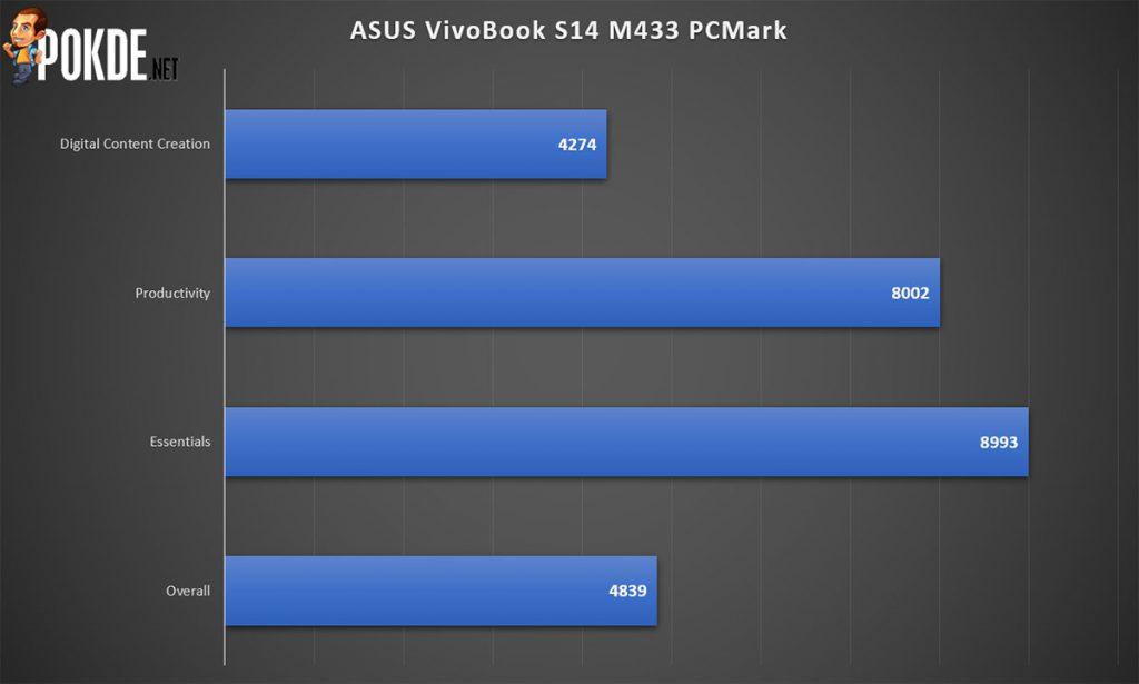 ASUS VivoBook S14 (M433) Review — the perfect mid-range laptop? 25