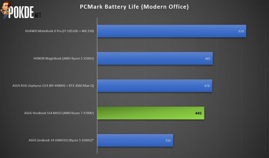 ASUS VivoBook S14 battery life