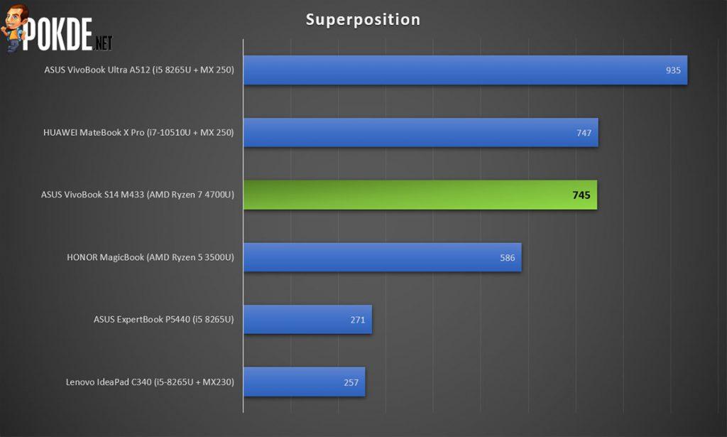 ASUS VivoBook S14 (M433) Review — the perfect mid-range laptop? 23