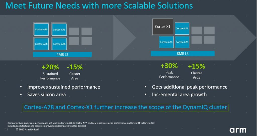 Arm Cortex-X1 is 30% faster than last-gen Cortex-A77 20