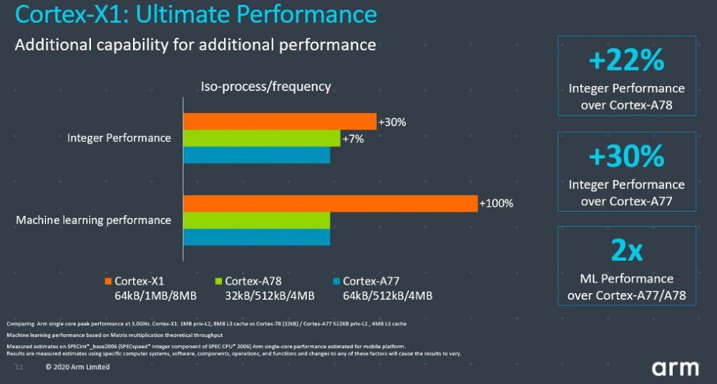 Arm Cortex-X1 is 30% faster than last-gen Cortex-A77 19