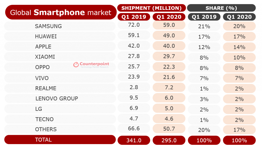 Nokia smartphone shipments dropped 45% in Q1 2020 21