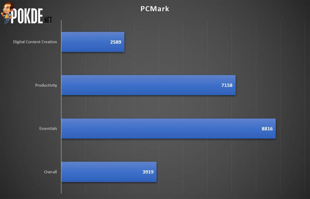 HUAWEI MateBook X Pro PCMark
