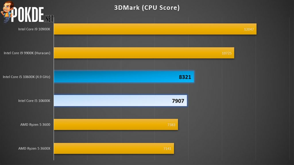 Intel Core i5-10600K Review — the de facto gaming CPU? 28