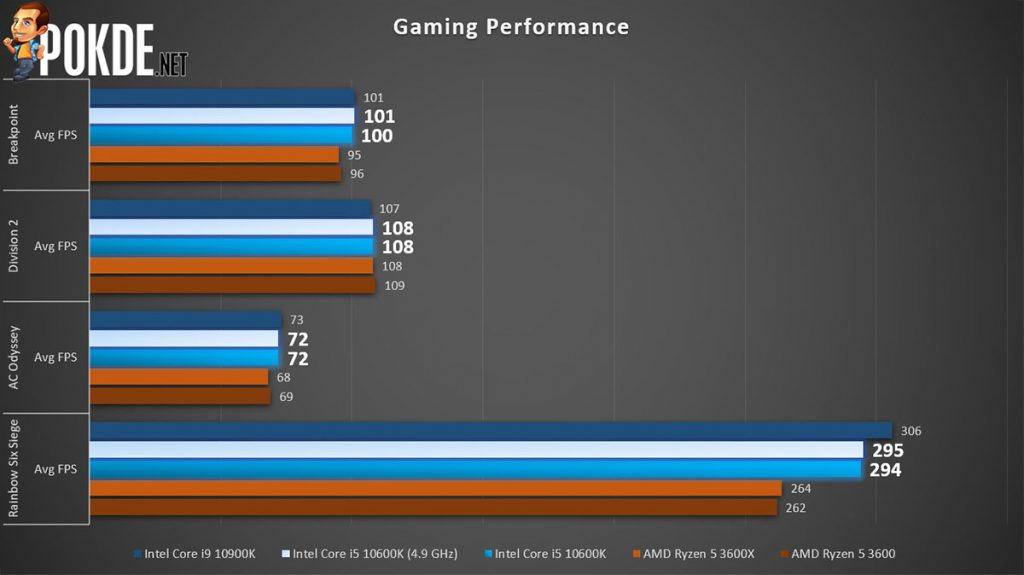Intel Core i5-10600K Gaming