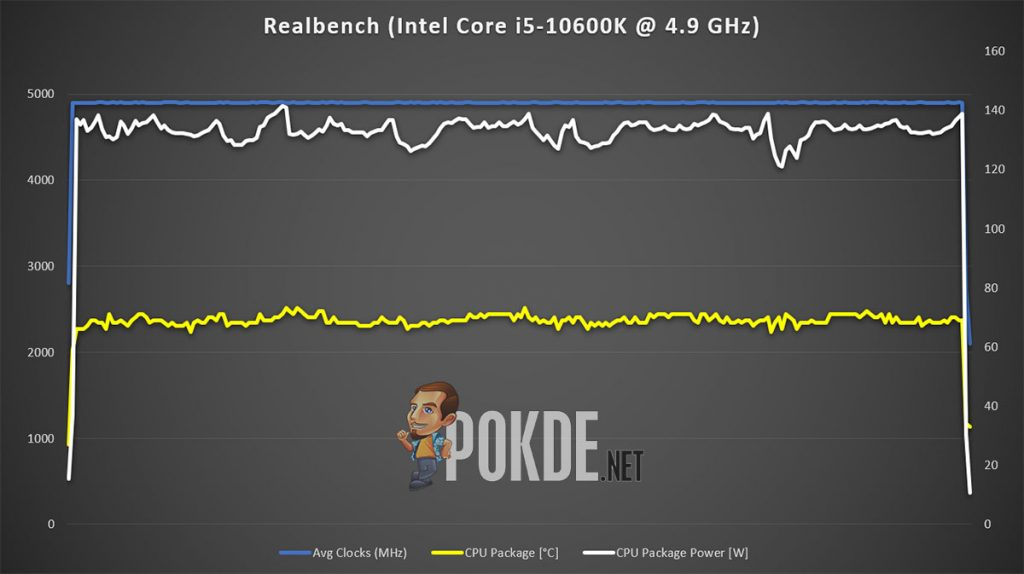 Intel Core i5-10600K Review — the de facto gaming CPU? 29
