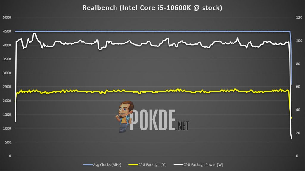 Intel Core i5-10600K stock Realbench thermal power