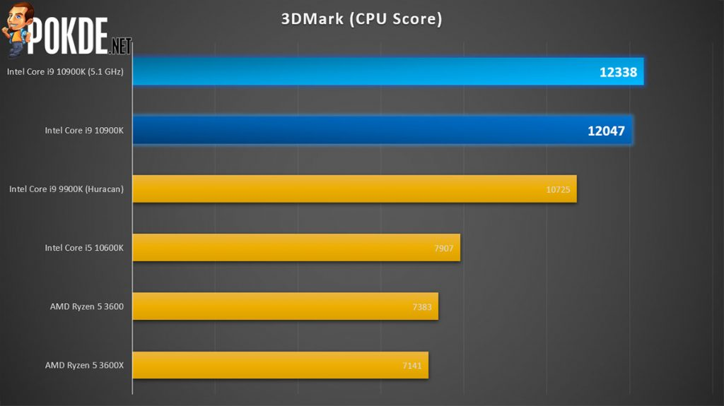 Intel Core i9-10900K Review — Intel's way of saying MOAR CORES 27