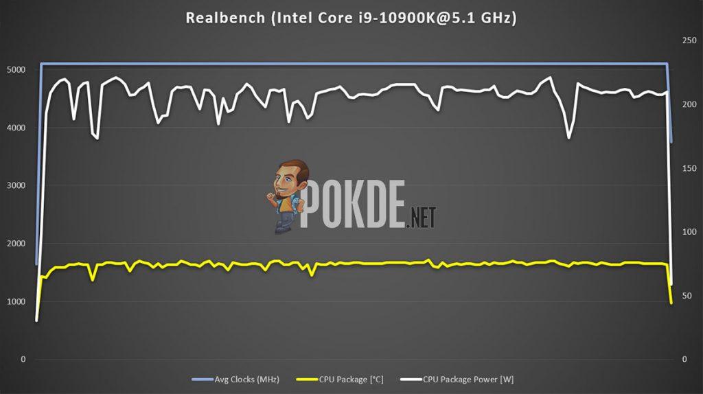 Intel Core i9-10900K OC 5.1 ghz Realbench