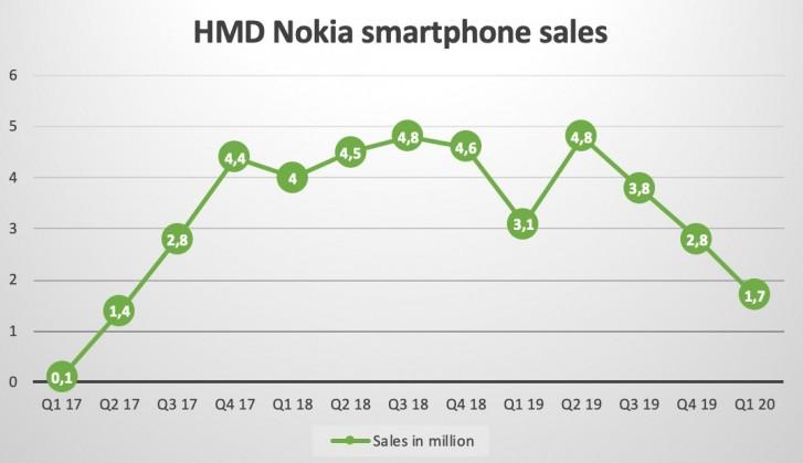 nokia smartphone shipments q1 2020