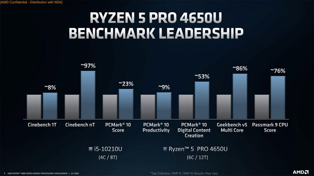 amd ryzen pro 4000 series mobile processors performance