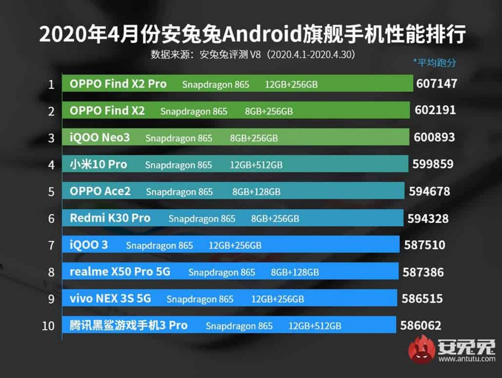 Best Smartphones April 2020 On Antutu 21