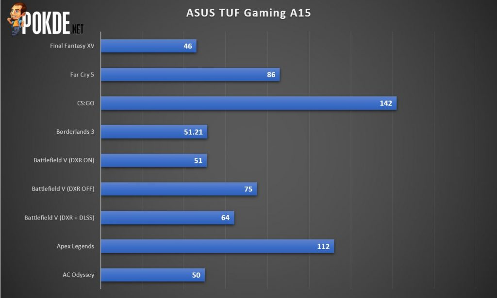ASUS TUF Gaming A15 Review - Built as Solid as Its Value-for-Money Proposition 35