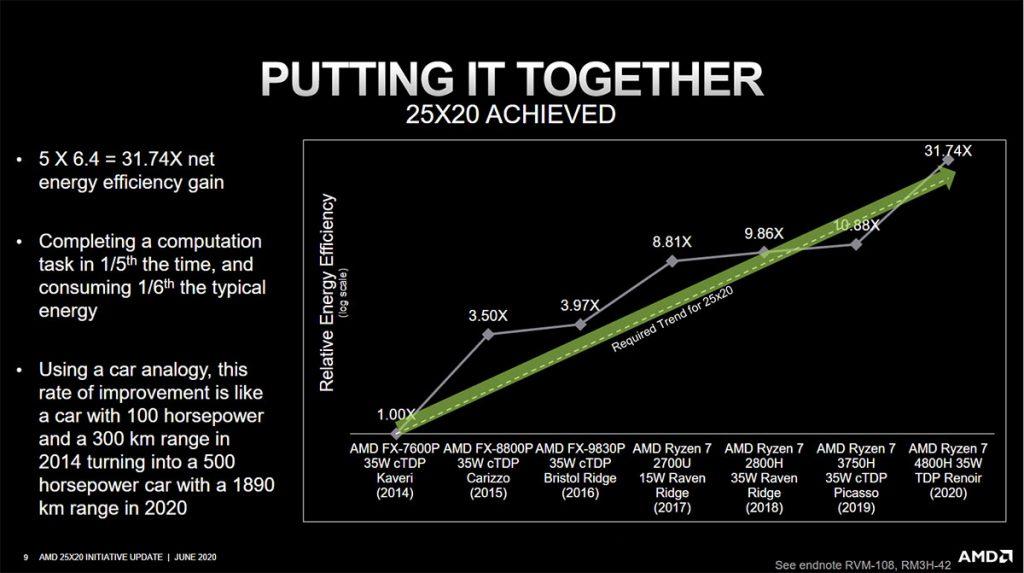 AMD 25x20 goal graph