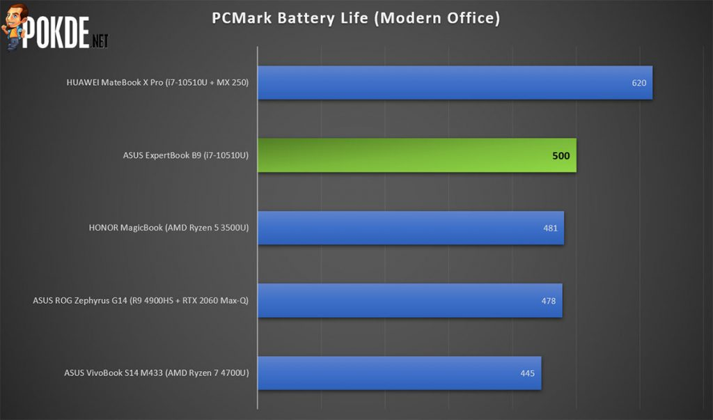 ASUS ExpertBook B9 PCMark battery life