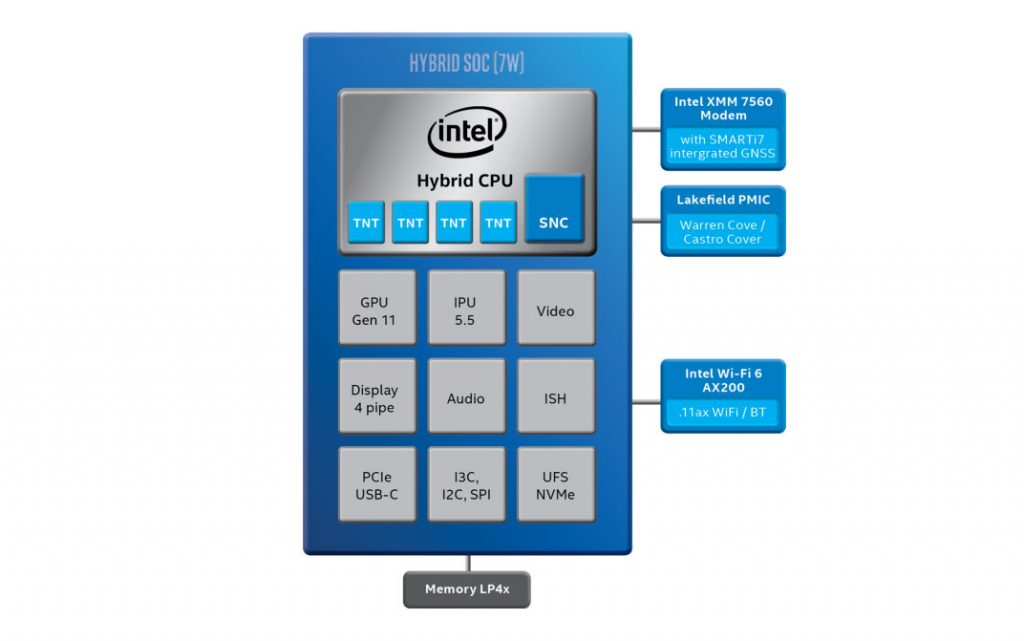 Intel Lakefield arrives to tackle Arm-based PCs 24