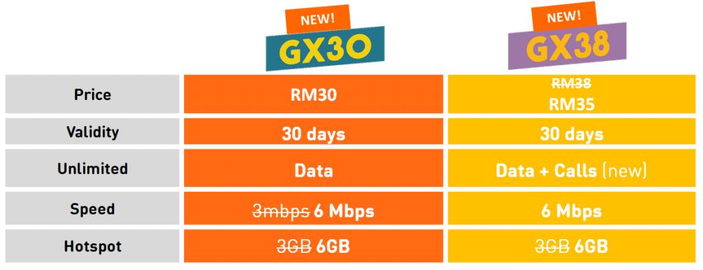 U Mobile GX30 GX38 Giler Unlimited upgrade