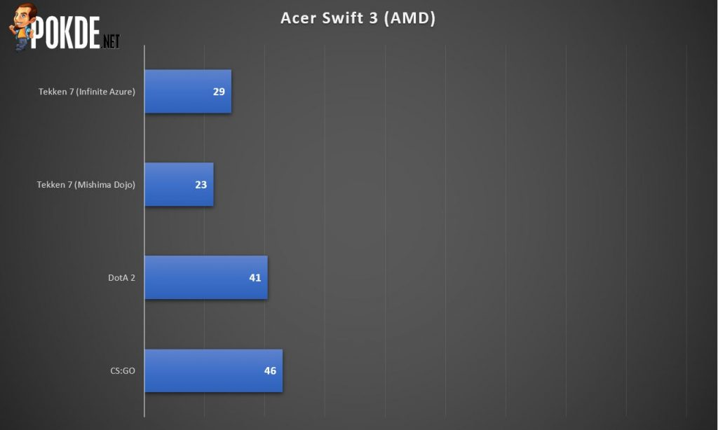 Acer Swift 3 AMD Ryzen 5 4500U Review - Affordable and Reliable 36