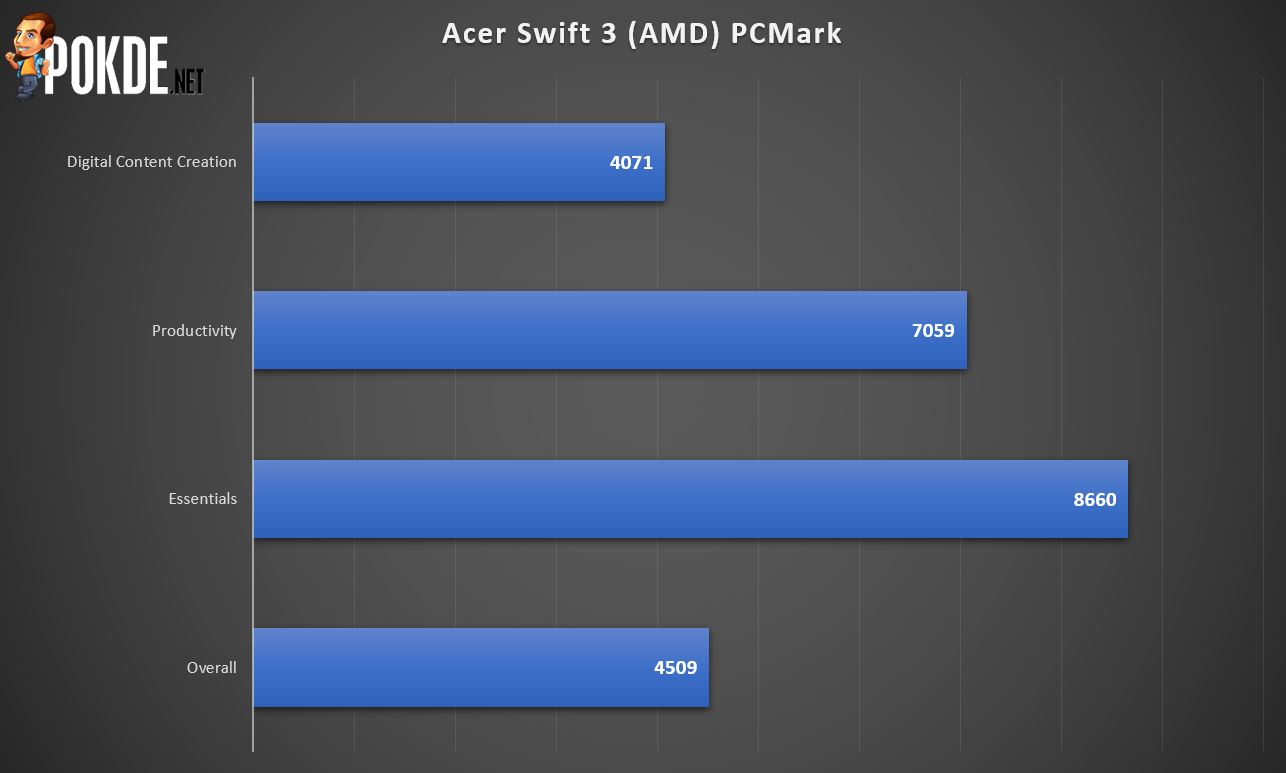 Acer Swift 3 Amd Ryzen 5 4500u Review Affordable And Reliable Pokde Net