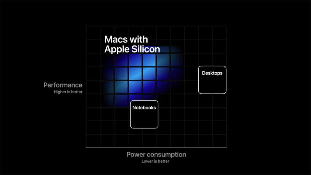 Apple announced shift to Arm-based Apple Silicon for Macs 27