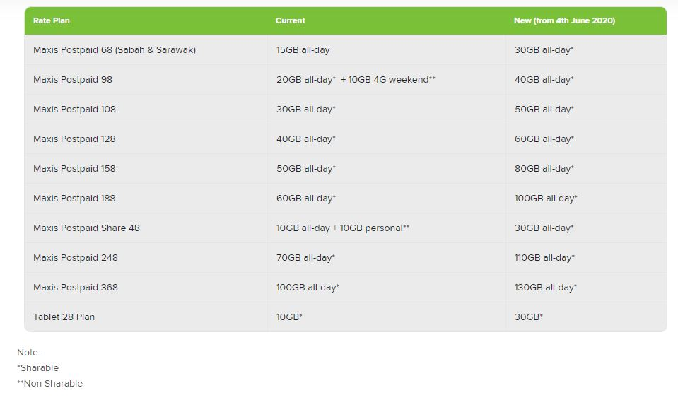 Maxis Upgrades Postpaid Plans With Extra Mobile Data for Free