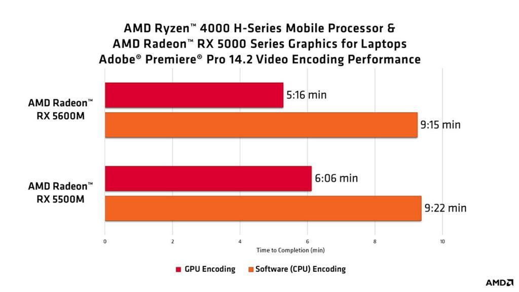AMD Ryzen 4000H Adobe Premiere Pro 14.2 video encoding