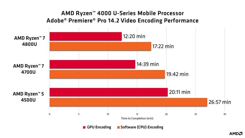 AMD Ryzen 4000U Adobe Premiere Pro 14.2 video encoding