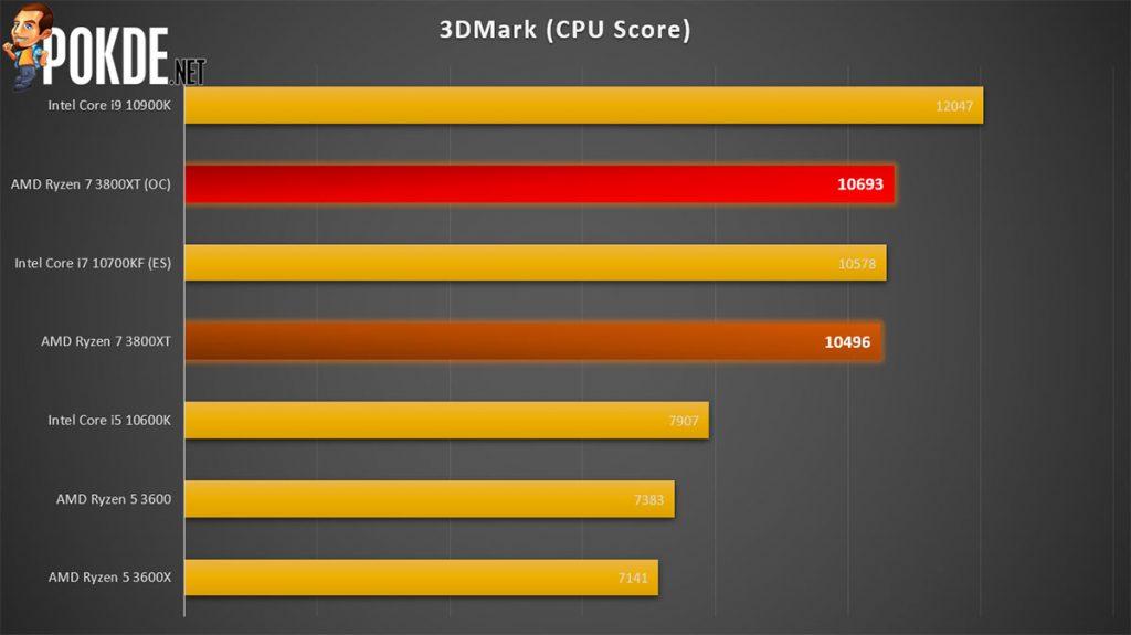 AMD Ryzen 7 3800XT 3DMark score