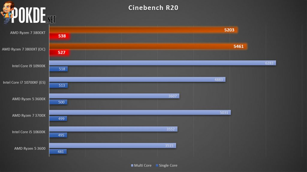 AMD Ryzen 7 3800XT Cinebench score