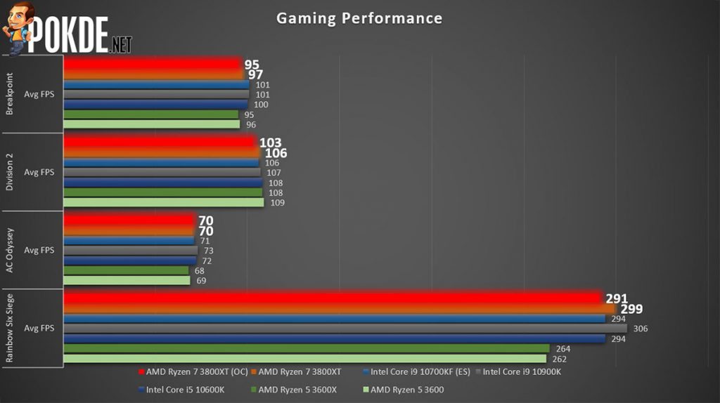 AMD Ryzen 7 3800XT Gaming benchmarks
