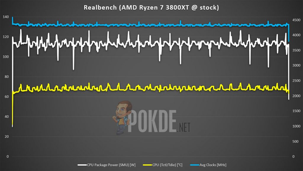 AMD Ryzen 7 3800XT Realbench stock result