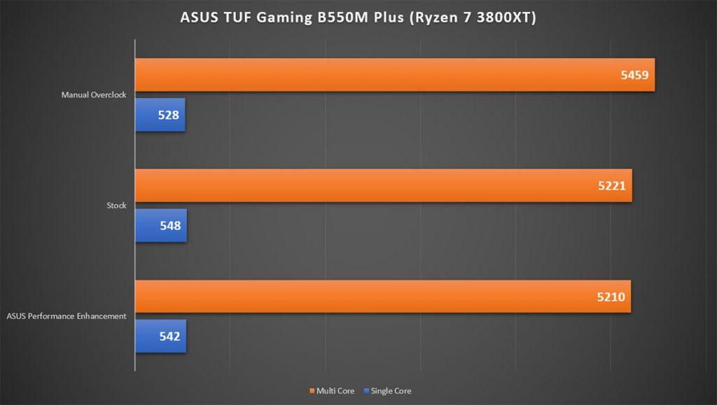 ASUS TUF Gaming B550M Plus APE OC test